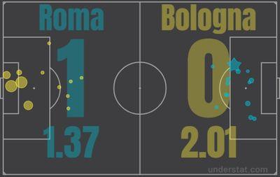 Рома - Болонья
