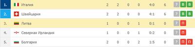 Италия лидирует, а Литва на третьем месте
