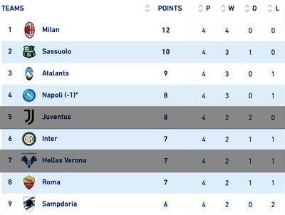Турнирная таблица Серии А