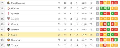 «Кадиса» занимает 13 место в Ла Лиге