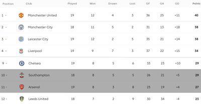 Положение Саутгемптона и Арсенала в турнирной таблице АПЛ