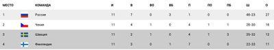 Турнирная таблица Еврохоккейтура