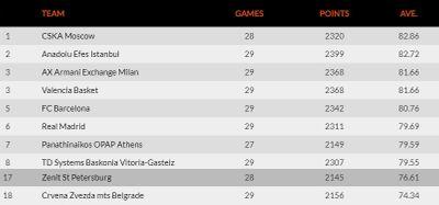 Таблица результативности команд Евролиги