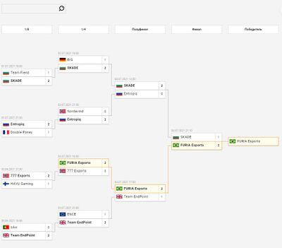 Путь FURIA Esports от 1/4 до финала