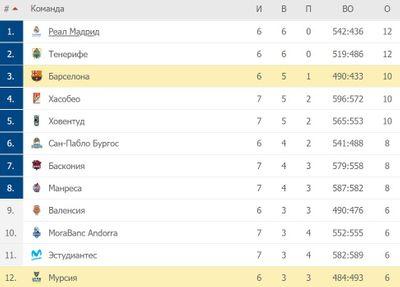 Таблица АБК Лиги