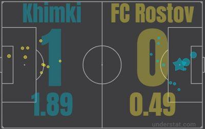 Химки - Ростов
