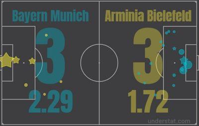Бавария - Арминия