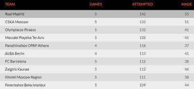 рейтинг команд Евролиги по 3-очковым