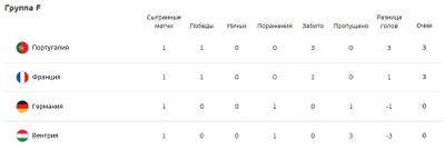Турнирная таблица Группа F Евро 2020