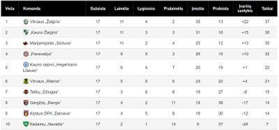 Турнирная таблица чемпионата Литвы 2021
