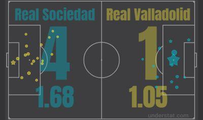 Реал Сосьедад - Вальядолид