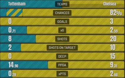 Статистика матча Тоттенхэм - Челси 0:3