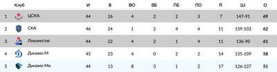 Турнирная таблица Запада КХЛ