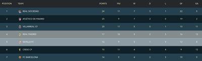 Турнирная таблица чемпионата Испании