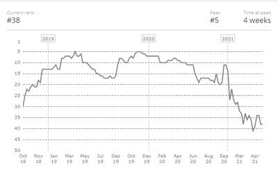 Extremum потеряли около 20 позиций в рейтинге HLTV