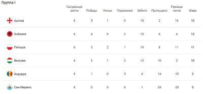 Таблица группы I Отбор ЧМ-2022