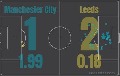 Манчестер Сити - Лидс