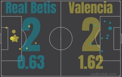 Бетис - Валенсия