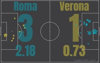 Рома - Верона