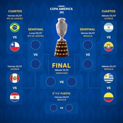 Сетка плей-офф Кубка Америки-2021