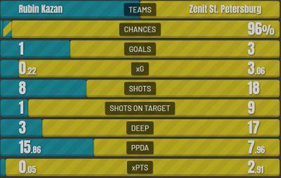 Рубин - Зенит 1:3 Статистика матча