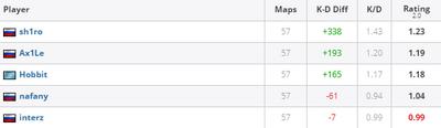 Статистика игроков Gambit