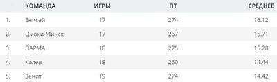 Таблица команд Единой лиги ВТБ по количеству потерь