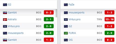 Faze проиграли 4 из 5 последних матчей