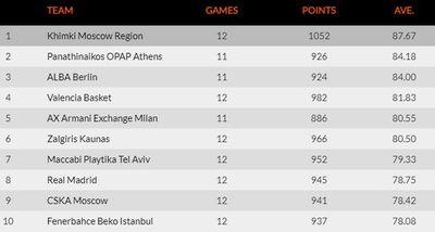 Таблица команд Евролиги по количеству пропущенных очков