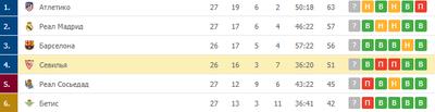 «Севилья» держится в топ-4 Ла Лиги