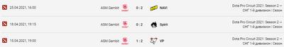 Gambit проиграли 3 из 4-х последних матчей.