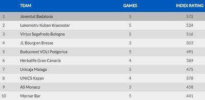 Таблица команд Еврокубка по эффективности