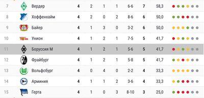Боруссия Менхенгладбах занимает 11-е место в чемпионате Германии