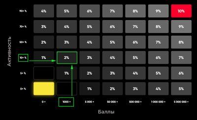 Скриншот таблицы расчета кэшбэка