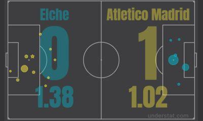 Эльче - Атлетико Мадрид