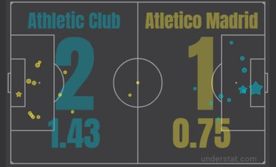 Атлетик Бильбао - Атлетик Мадрид