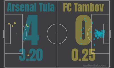 Арсенал - Тамбов