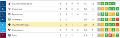 «Атлетико Минейро» расположился на 5 месте