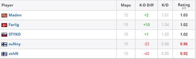 Не лучшая статистика игроков FPX