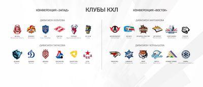 Состав дивизионов КХЛ в сезоне-2021/22