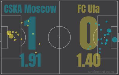 ЦСКА - Уфа 25.07.2021 (1:0)