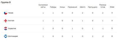 Турнирная таблица группы D Евро 2020