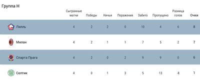 Турнирная таблица Лиги Европы