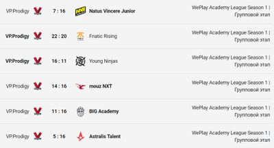 Последние игры VP.Prodigy на WePlay Academy League Season 1