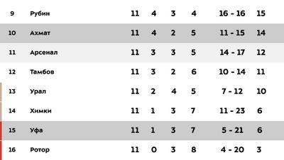 Турнирная таблица РПЛ после 11 туров