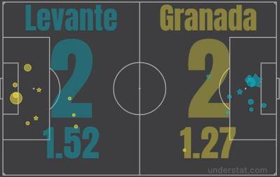 Леванте - Гранада