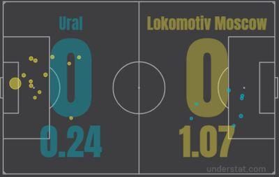 Урал - Локомотив 0:0 20 сентября 2021