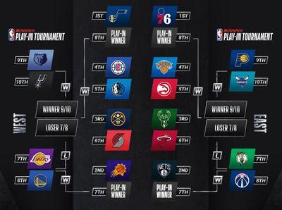 Сетка плей-офф и плей-ин НБА