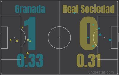 Гранада - Реал Сосьедад