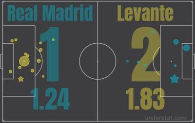 Реал М - Леванте